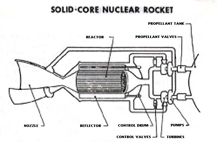principles of rocket propulsion Rocket propulsion  hyperphysics mechanics : r nave: go back: rocket in space under the influence of the rocket thrust in a gravity-free environment, the.